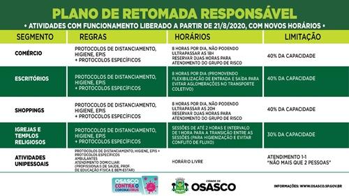 Governo do Estado reconhece Osasco na fase amarela do Plano São Paulo