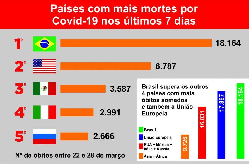 Brasil tem mais mortes por Covid-19 que a União Europeia , América do Norte, África e Ásia