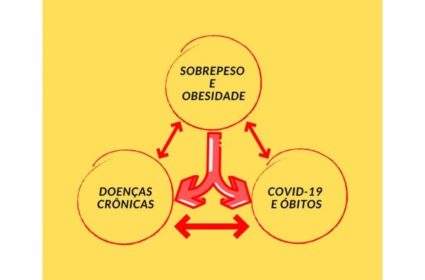 Por que o Sobrepeso e a Obesidade podem agravar a COVID-19?